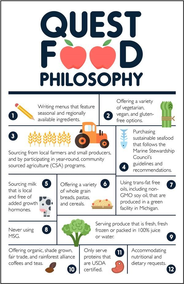 Quest Food Philosophy Chart